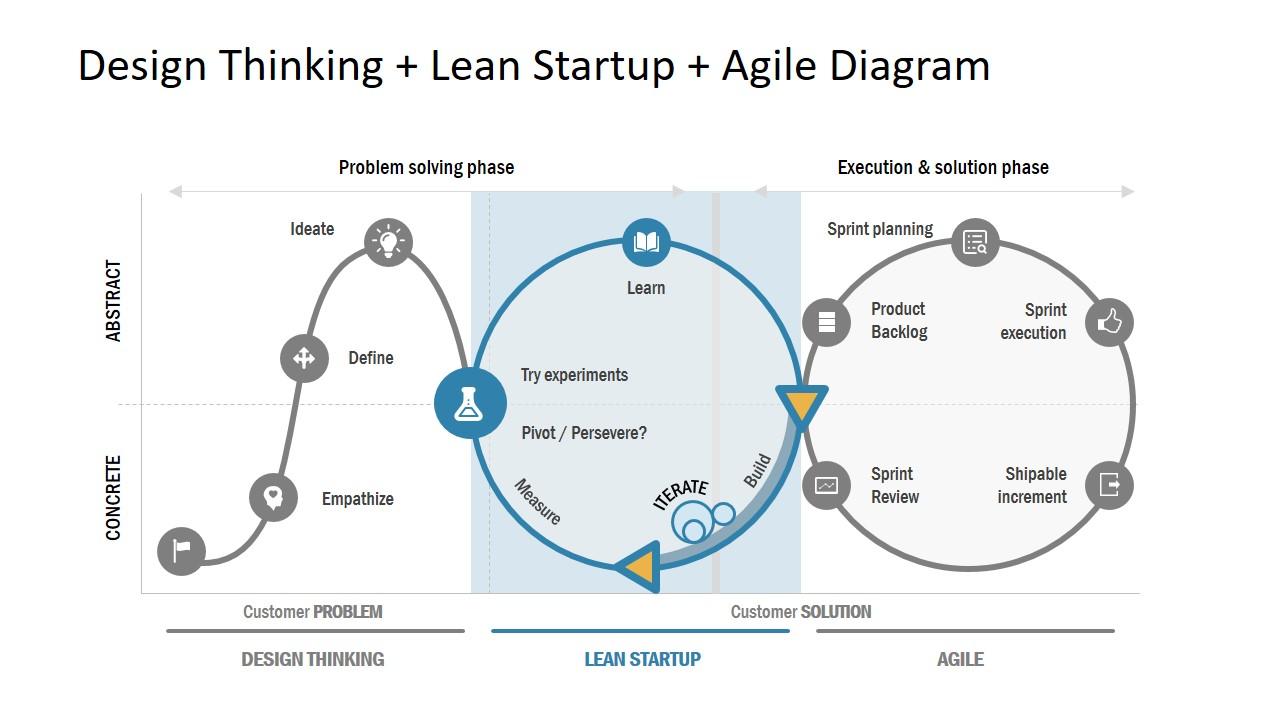 design-thinking-lean-startup-and-agile-B4vo-epopée-Lars-et-Aatos